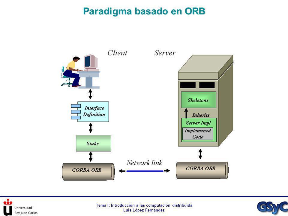 Tema I: Introducción a las computación distribuida Luis López Fernández Paradigma basado en ORB