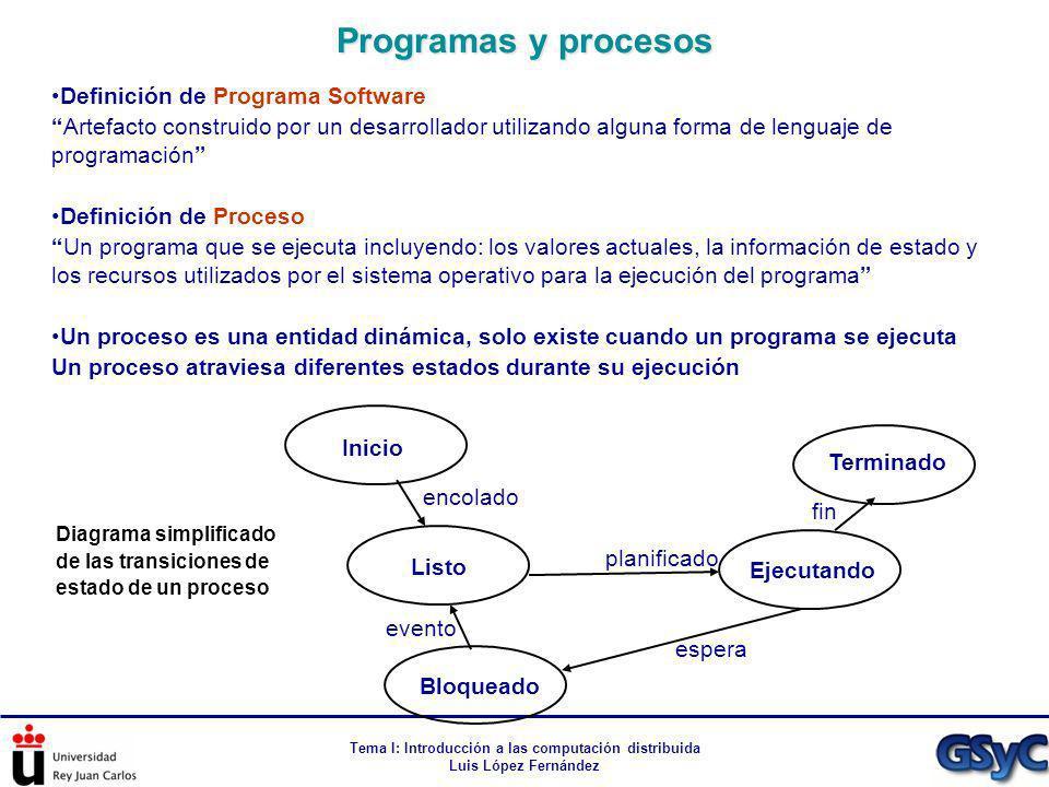 Tema I: Introducción a las computación distribuida Luis López Fernández Definición de Programa Software Artefacto construido por un desarrollador util