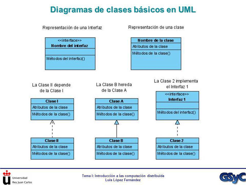Tema I: Introducción a las computación distribuida Luis López Fernández Diagramas de clases básicos en UML