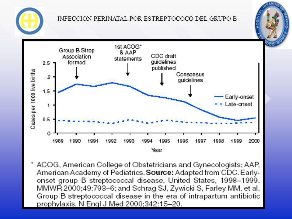 INFECCION PERINATAL POR ESTREPTOCOCO DEL GRUPO B EN 1990 EN MEXICO SE ENCONTRO UNA TASA DE INFECCION NEONATAL POR EGB DE 1/1500 RN (0.66/1000), COMPARADA CON EU 1.8/1000 RN.