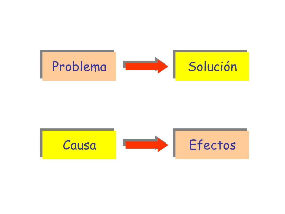 Problema Problema Solución Solución Causa Causa Efectos Efectos ESTRUCTURA PROBLEMA-SOLUCIÓN ESTRUCTURA CAUSA-CONSECUENCIA