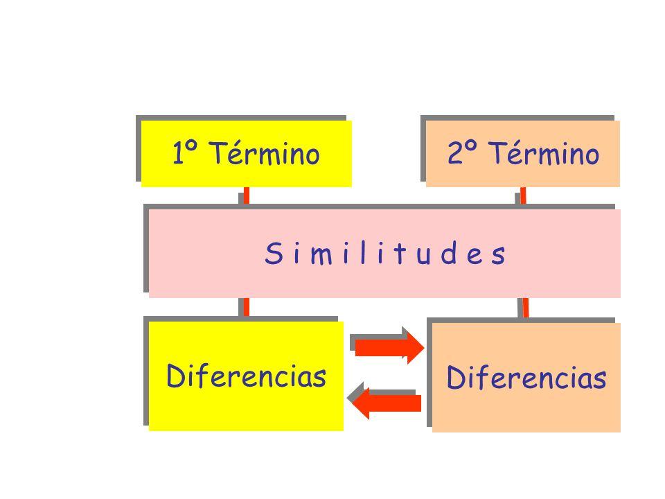 2º Término ESTRUCTURA COMPARACIÓN-CONTRASTE 1º Término Diferencias Diferencias Diferencias S i m i l i t u d e s S i m i l i t u d e s Variable Variab