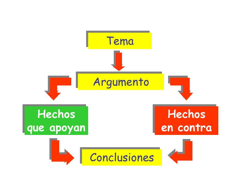 Tema Hechos que apoyan Hechos que apoyan Hechos en contra Hechos en contra ESTRUCTURA ARGUMENTATIVA Argumento Argumento Conclusiones Conclusiones