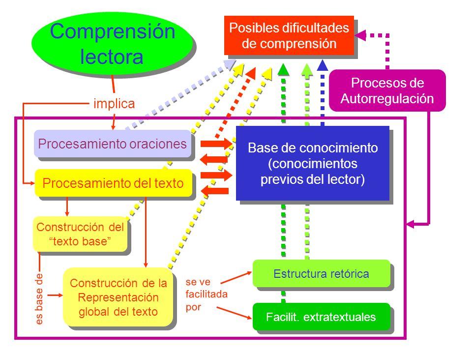 Comprensión lectora Comprensión lectora Estructura retórica Procesamiento oraciones Construcción del texto base Construcción del texto base Procesamie