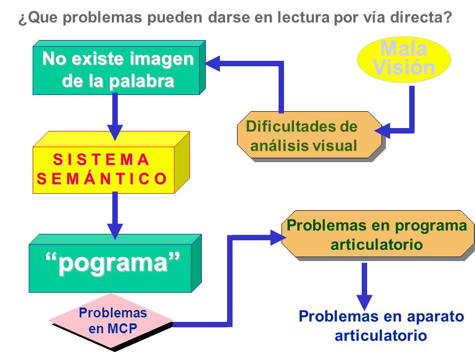 S I S T E M A S E M Á N T I C O No existe imagen de la palabra ¿Que problemas pueden darse en lectura por vía directa? Mala Visión Dificultades de aná