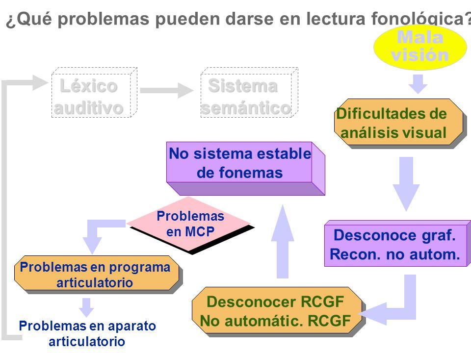 Sistemasemántico Desconoce graf. Recon. no autom. Desconocer RCGF No automátic. RCGF No sistema estable de fonemas ¿Qué problemas pueden darse en lect