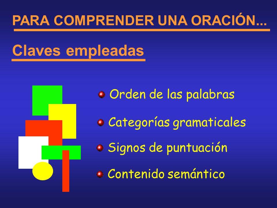 PARA COMPRENDER UNA ORACIÓN... Claves empleadas Categorías gramaticales Orden de las palabras Signos de puntuación Contenido semántico