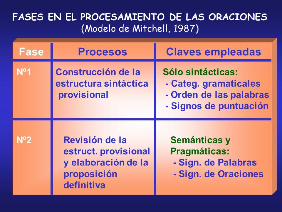 FASES EN EL PROCESAMIENTO DE LAS ORACIONES (Modelo de Mitchell, 1987) Fase Procesos Claves empleadas Nº1 Construcción de la Sólo sintácticas: estructu