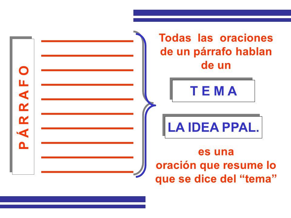 P Á R R A F O T E M A T E M A Todas las oraciones de un párrafo hablan de un es una oración que resume lo que se dice del tema LA IDEA PPAL. LA IDEA P