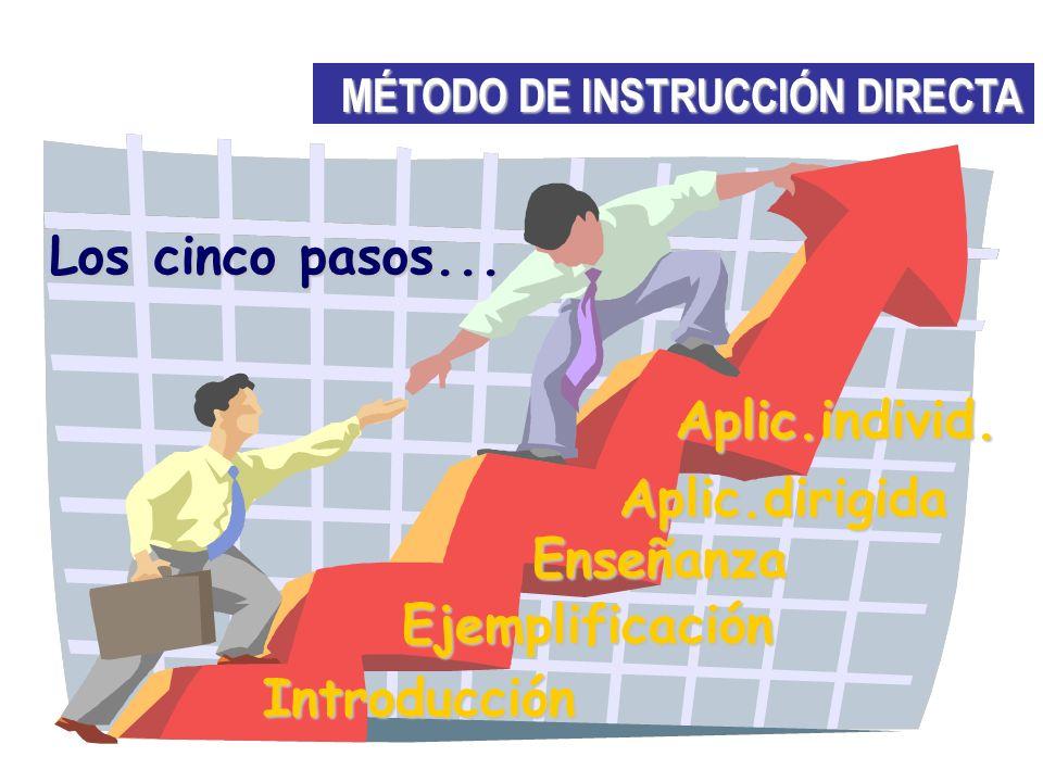MÉTODO DE INSTRUCCIÓN DIRECTA Introducción Ejemplificación Enseñanza Aplic.dirigida Aplic.individ. Los cinco pasos...