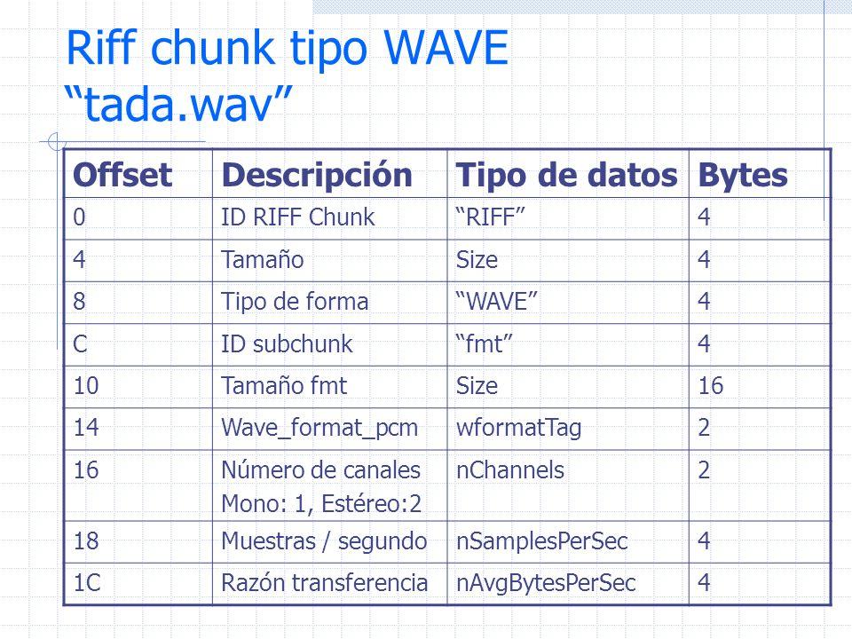 Riff chunk tipo WAVE tada.wav OffsetDescripciónTipo de datosBytes 0ID RIFF ChunkRIFF4 4TamañoSize4 8Tipo de formaWAVE4 CID subchunkfmt4 10Tamaño fmtSi