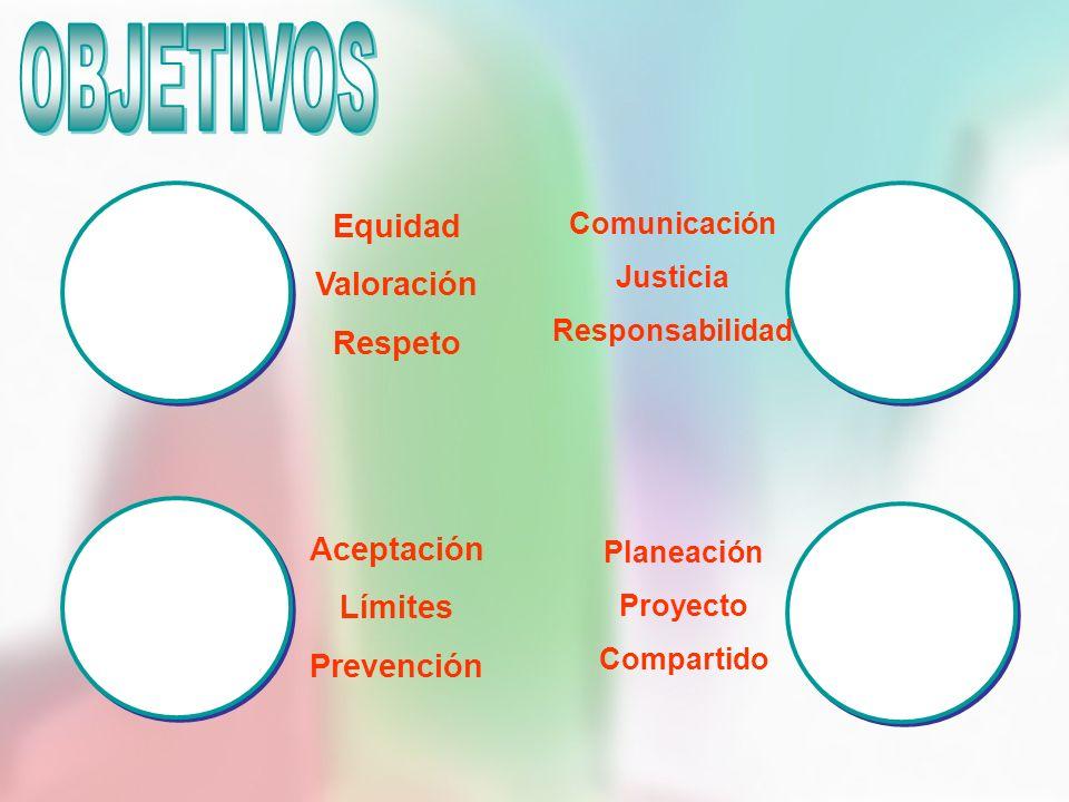 Equidad Valoración Respeto Aceptación Límites Prevención Comunicación Justicia Responsabilidad Planeación Proyecto Compartido
