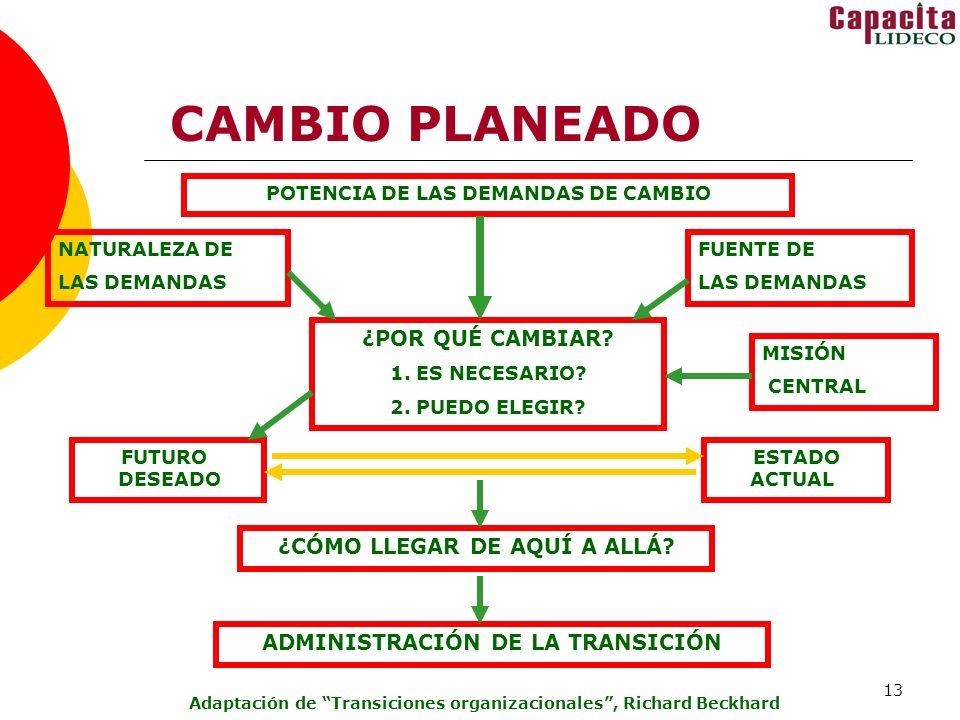 13 CAMBIO PLANEADO POTENCIA DE LAS DEMANDAS DE CAMBIO ¿CÓMO LLEGAR DE AQUÍ A ALLÁ.