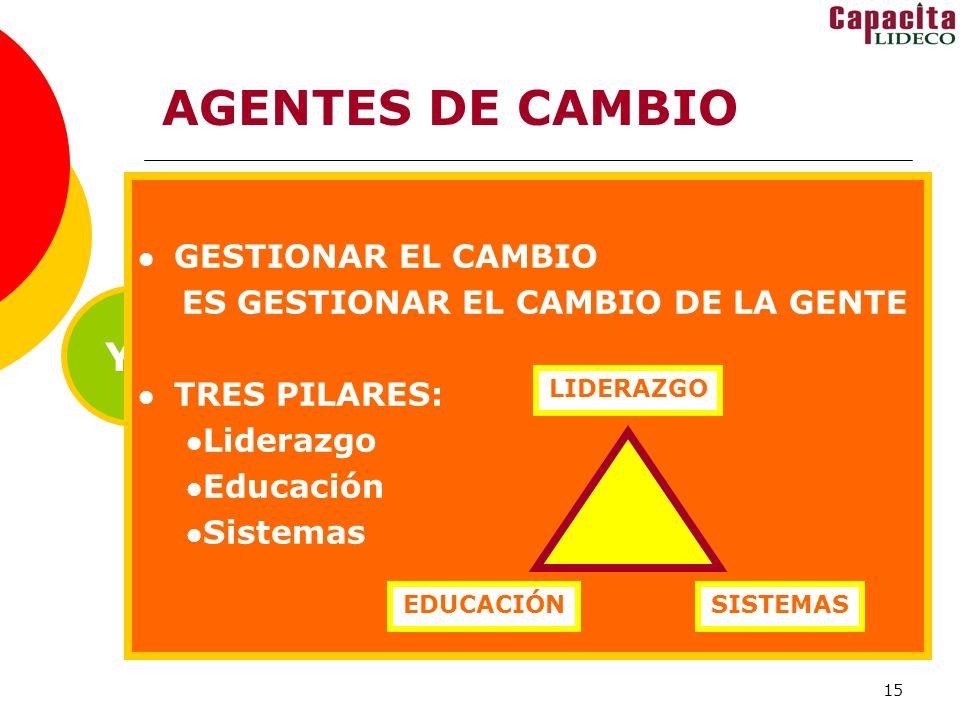 15 AGENTES DE CAMBIO YO TÚ ÉL NOSOTROS GESTIONAR EL CAMBIO ES GESTIONAR EL CAMBIO DE LA GENTE TRES PILARES: Liderazgo Educación Sistemas LIDERAZGO EDUCACIÓNSISTEMAS