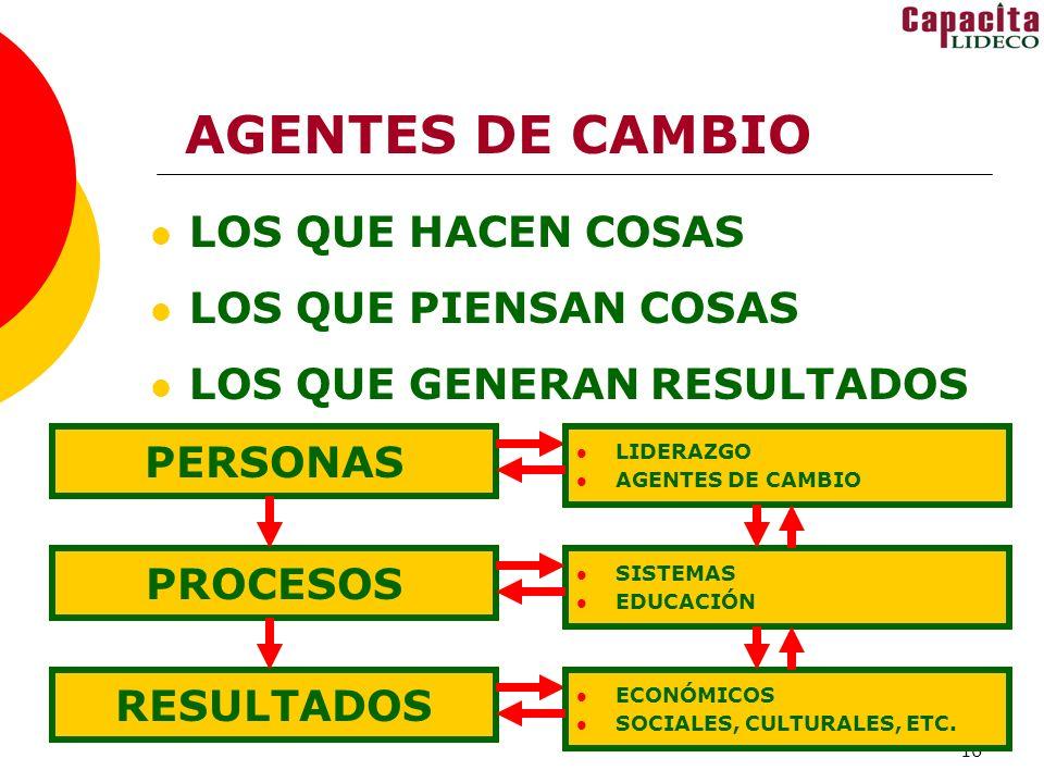 16 AGENTES DE CAMBIO LOS QUE HACEN COSAS LOS QUE PIENSAN COSAS LOS QUE GENERAN RESULTADOS PERSONAS PROCESOS RESULTADOS LIDERAZGO AGENTES DE CAMBIO SISTEMAS EDUCACIÓN ECONÓMICOS SOCIALES, CULTURALES, ETC.