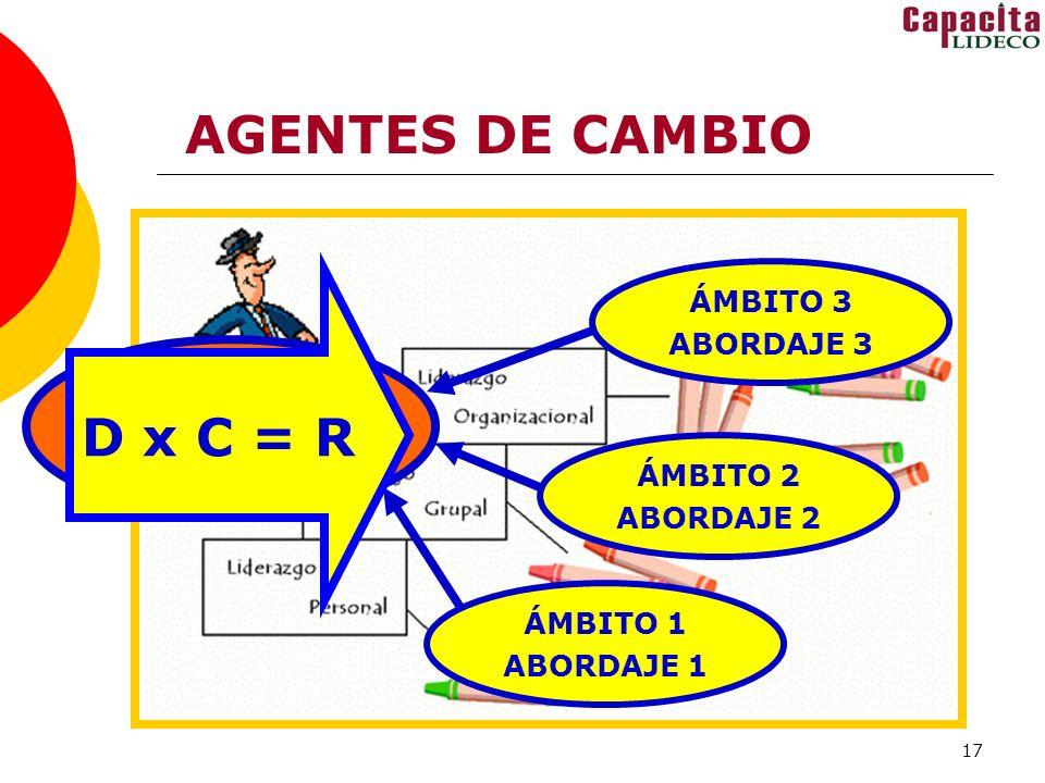 17 AGENTES DE CAMBIO REQUIERE ACUERDOS RESPECTO A: DÓNDE ESTAMOS A DÓNDE VAMOS CÓMO VAMOS ÁMBITO 1 ABORDAJE 1 ÁMBITO 2 ABORDAJE 2 ÁMBITO 3 ABORDAJE 3 RELACIÓN CON EL ENTORNO D x C = R