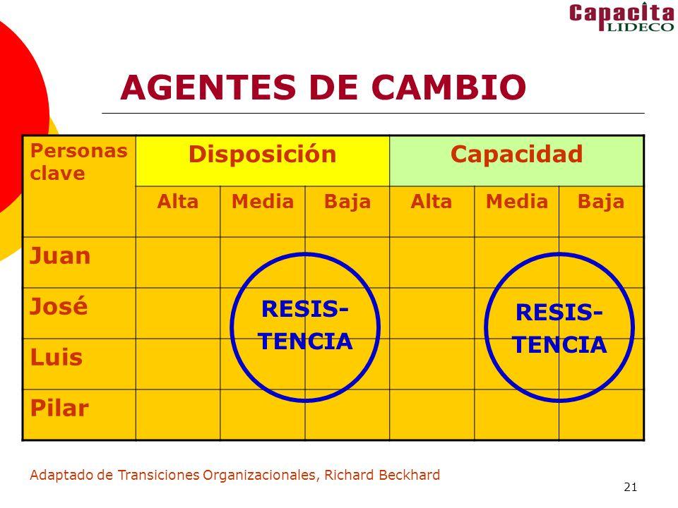 21 AGENTES DE CAMBIO Personas clave DisposiciónCapacidad AltaMediaBajaAltaMediaBaja Juan José Luis Pilar Adaptado de Transiciones Organizacionales, Richard Beckhard RESIS- TENCIA RESIS- TENCIA