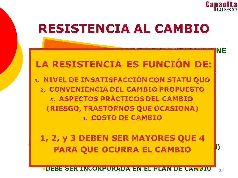 24 RESISTENCIA AL CAMBIO ES SIMULTÁNEA AL PROCESO DE CAMBIO Y TIENE SENTIDO OPUESTO AL MISMO SE DA EN LOS TRES ÁMBITOS DE LA CONDUCTA INDIVIDUAL GRUPAL INSTITUCIONAL ES UN FENÓMENO NATURAL Y ESPERABLE APORTA ESTABILIDAD PREVIENE EL CAOS FAVORECE DEBATE SALUDABLE (conflicto funcional) TAMBIÉN PUEDE OBSTACULIZAR ELCAMBIO DEBE SER INCORPORADA EN EL PLAN DE CAMBIO 75% DE LAS CAUSAS DEL FRACASO DE LOS CAMBIOS SE DEBEN A RESISTENCIAS LA RESISTENCIA ES FUNCIÓN DE: 1.