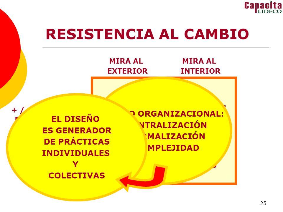 25 RESISTENCIA AL CAMBIO SISTEMA DE OBJETIVOS SISTEMA DE RECURSOS SISTEMA DE INTERCAMBIOS SISTEMA DE NORMAS MIRA AL EXTERIOR MIRA AL INTERIOR + / - AUTONOMÍA: POSIBILIDADES Y RESTRICCIONES EL CAMBIO AMENAZA LOS ÁMBITOS DE PODER PARA MANEJAR RECURSOS, NORMAS, OBJETIVOS E INTERCAMBIOS, POR ESO GENERA RESISTENCIAS DISEÑO ORGANIZACIONAL: CENTRALIZACIÓN FORMALIZACIÓN COMPLEJIDAD EL DISEÑO ES GENERADOR DE PRÁCTICAS INDIVIDUALES Y COLECTIVAS