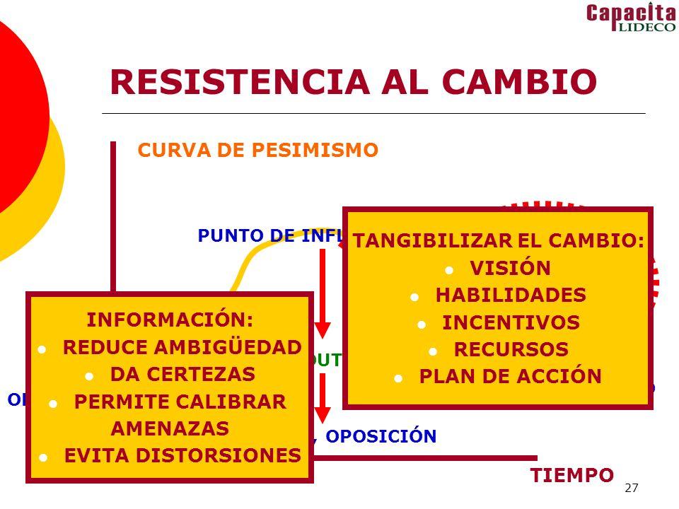 27 RESISTENCIA AL CAMBIO CURVA DE PESIMISMO TIEMPO OPTIMISMO NO INFORMADO PUNTO DE INFLEXIÓN PESIMISMO INFORMADO OUT IN NEGOCIACIÓN ACEPTACIÓN COMPRENSIÓN OPTIMISMO INFORMADO CONFLICTO, OPOSICIÓN REALISMO ESPERANZADO INFORMACIÓN: REDUCE AMBIGÜEDAD DA CERTEZAS PERMITE CALIBRAR AMENAZAS EVITA DISTORSIONES TANGIBILIZAR EL CAMBIO: VISIÓN HABILIDADES INCENTIVOS RECURSOS PLAN DE ACCIÓN