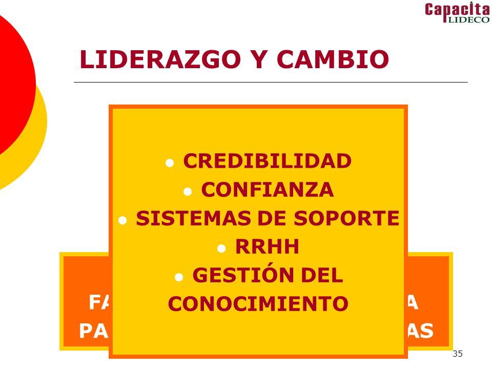 35 LIDERAZGO Y CAMBIO PROBLEMA N° 1: FALTA DE CREDIBILIDAD a. En el cambio b. En los que dirigen PROBLEMA N° 2: FALTA DE CONFIANZA ( actitudes defensi