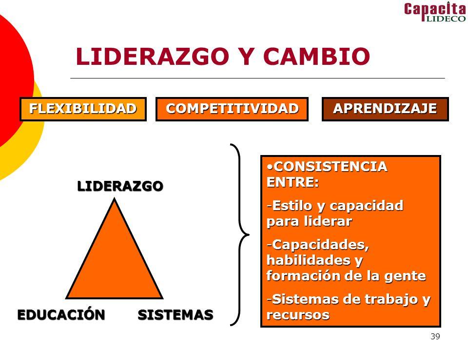 39 LIDERAZGO Y CAMBIO FLEXIBILIDADCOMPETITIVIDADAPRENDIZAJE LIDERAZGO EDUCACIÓNSISTEMAS CONSISTENCIA ENTRE:CONSISTENCIA ENTRE: -Estilo y capacidad para liderar -Capacidades, habilidades y formación de la gente -Sistemas de trabajo y recursos