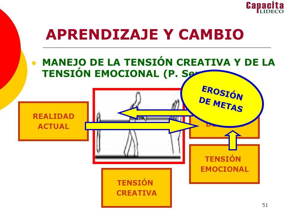 51 APRENDIZAJE Y CAMBIO MANEJO DE LA TENSIÓN CREATIVA Y DE LA TENSIÓN EMOCIONAL (P. Senge) REALIDAD ACTUAL REALIDAD DESEADA TENSIÓN CREATIVA TENSIÓN E