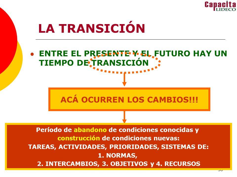 58 LA TRANSICIÓN ENTRE EL PRESENTE Y EL FUTURO HAY UN TIEMPO DE TRANSICIÓN ACÁ OCURREN LOS CAMBIOS!!! Período de abandono de condiciones conocidas y c