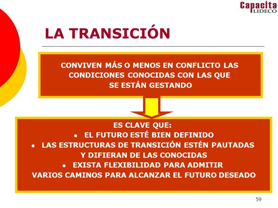 59 LA TRANSICIÓN CONVIVEN MÁS O MENOS EN CONFLICTO LAS CONDICIONES CONOCIDAS CON LAS QUE SE ESTÁN GESTANDO ES CLAVE QUE: EL FUTURO ESTÉ BIEN DEFINIDO LAS ESTRUCTURAS DE TRANSICIÓN ESTÉN PAUTADAS Y DIFIERAN DE LAS CONOCIDAS EXISTA FLEXIBILIDAD PARA ADMITIR VARIOS CAMINOS PARA ALCANZAR EL FUTURO DESEADO