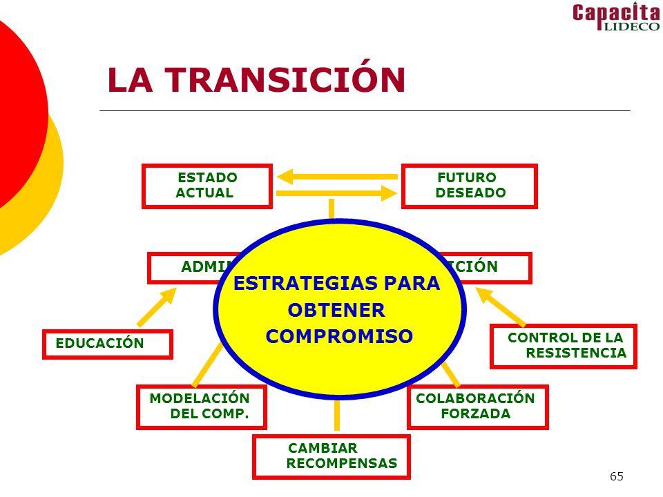 65 LA TRANSICIÓN ADMINISTRACIÓN DE LA TRANSICIÓN FUTURO DESEADO ESTADO ACTUAL CAMBIAR RECOMPENSAS COLABORACIÓN FORZADA CONTROL DE LA RESISTENCIA MODELACIÓN DEL COMP.