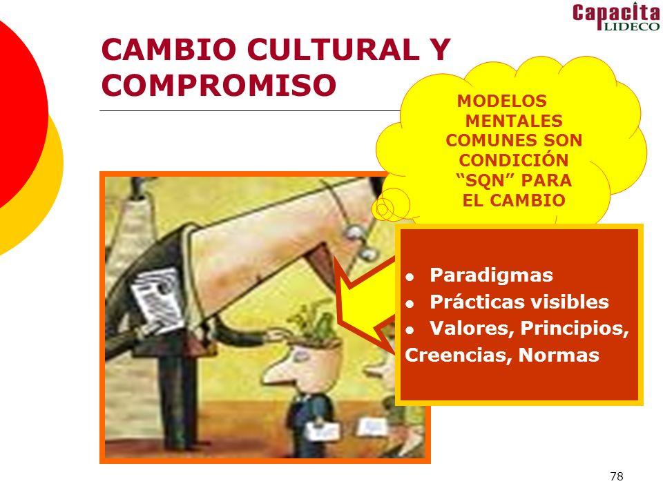 78 CAMBIO CULTURAL Y COMPROMISO MODELOS MENTALES COMUNES SON CONDICIÓN SQN PARA EL CAMBIO Paradigmas Prácticas visibles Valores, Principios, Creencias, Normas