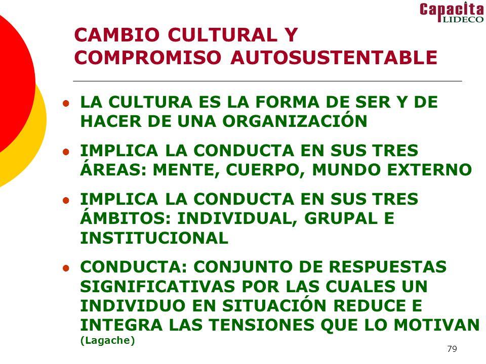 79 CAMBIO CULTURAL Y COMPROMISO AUTOSUSTENTABLE LA CULTURA ES LA FORMA DE SER Y DE HACER DE UNA ORGANIZACIÓN IMPLICA LA CONDUCTA EN SUS TRES ÁREAS: MENTE, CUERPO, MUNDO EXTERNO IMPLICA LA CONDUCTA EN SUS TRES ÁMBITOS: INDIVIDUAL, GRUPAL E INSTITUCIONAL CONDUCTA: CONJUNTO DE RESPUESTAS SIGNIFICATIVAS POR LAS CUALES UN INDIVIDUO EN SITUACIÓN REDUCE E INTEGRA LAS TENSIONES QUE LO MOTIVAN (Lagache)