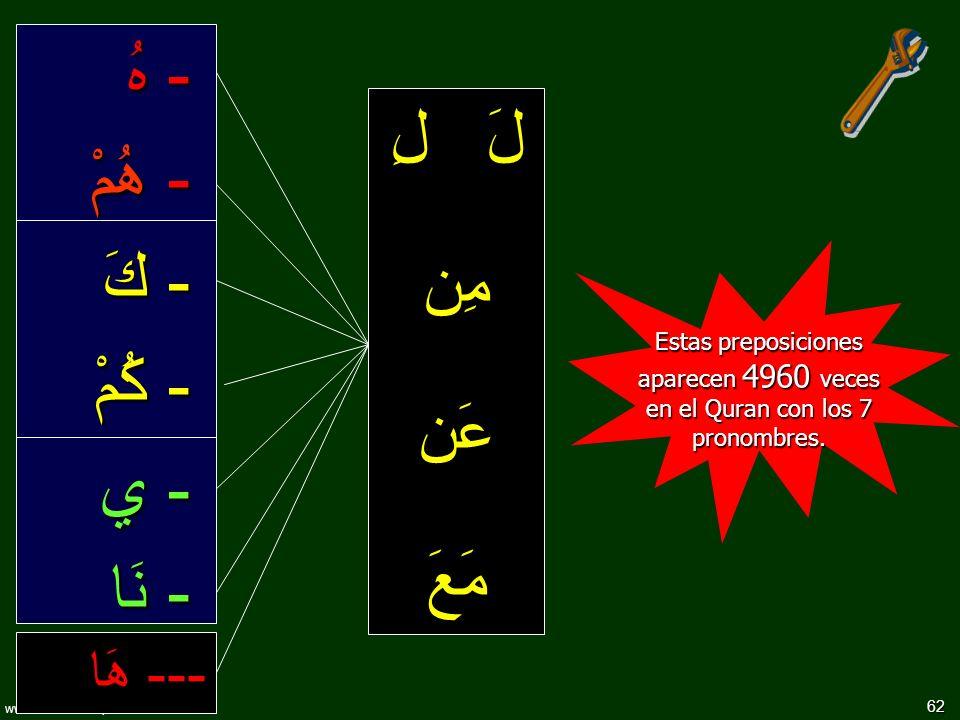 62 www.understandquran.com لَ لِ مِن عَن مَعَ --- هَا - هُ - هُمْ - كَ - كُمْ - ي - نَا Estas preposiciones aparecen 4960 veces en el Quran con los 7