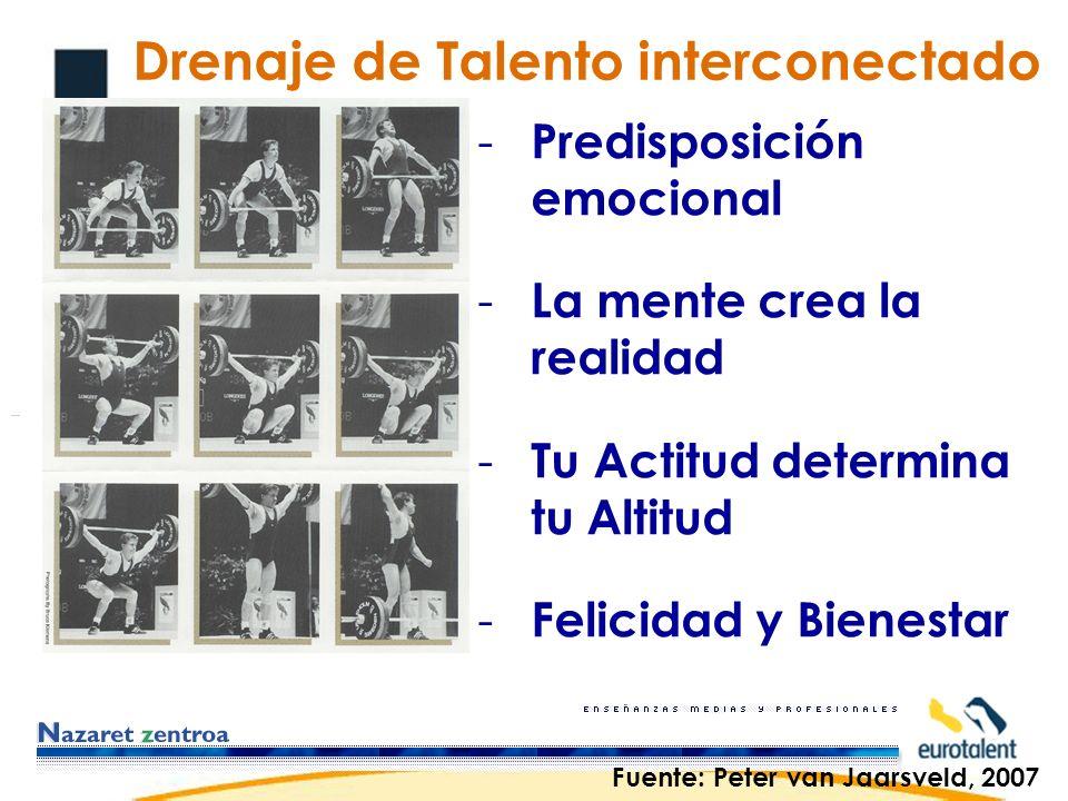 Drenaje de Talento interconectado - Predisposición emocional - La mente crea la realidad - Tu Actitud determina tu Altitud - Felicidad y Bienestar Fuente: Peter van Jaarsveld, 2007