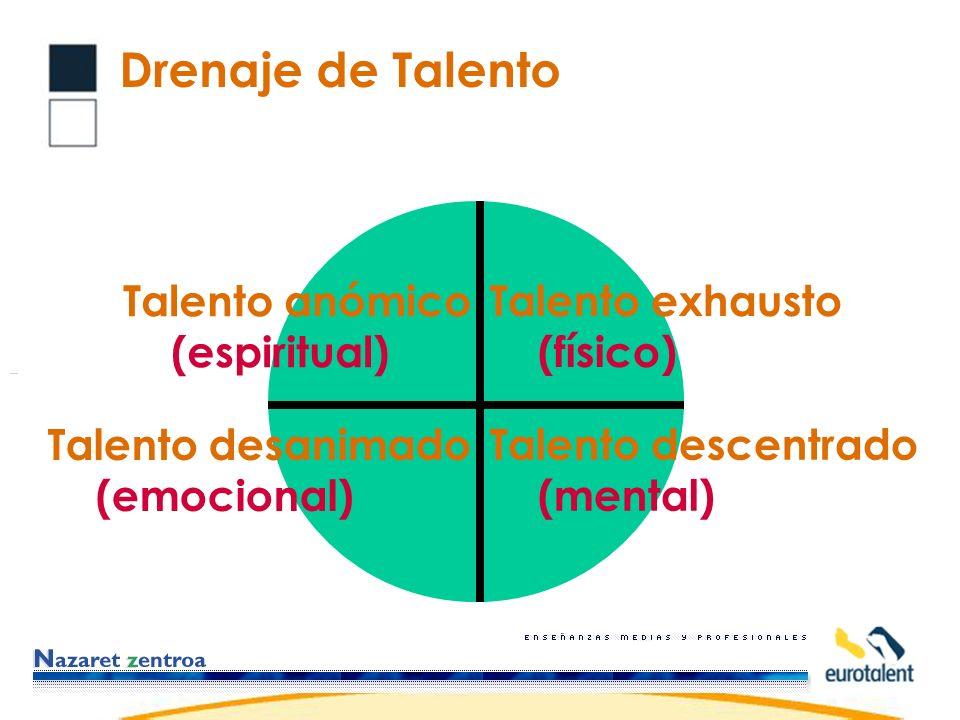 Talento exhausto (físico) Drenaje de Talento Talento descentrado (mental) Talento desanimado (emocional) Talento anómico (espiritual)