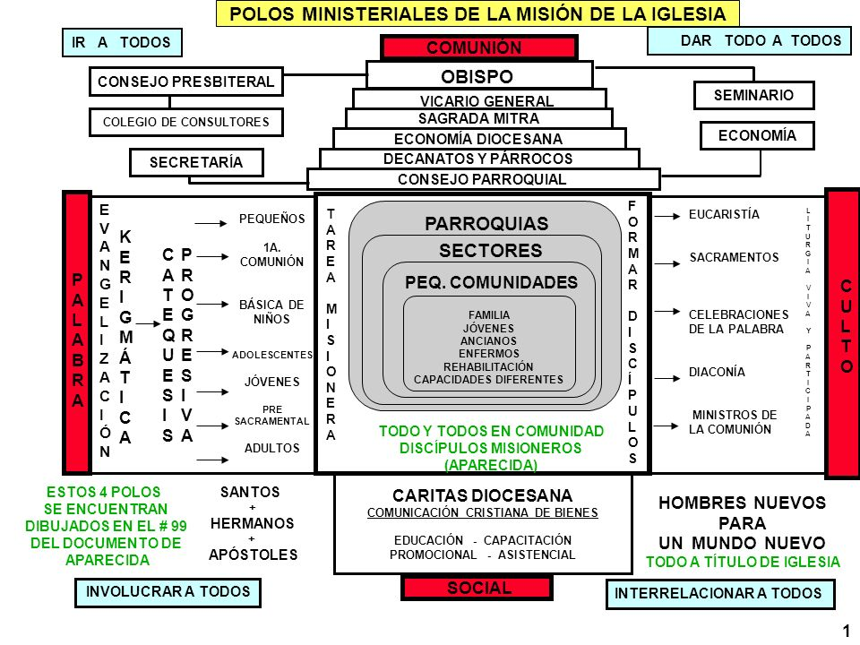 POLOS MINISTERIALES DE LA MISIÓN DE LA IGLESIA COMUNIÓN OBISPO VICARIO GENERAL DAR TODO A TODOS IR A TODOS SAGRADA MITRA ECONOMÍA DIOCESANA DECANATOS Y PÁRROCOS SECTORES PEQ.