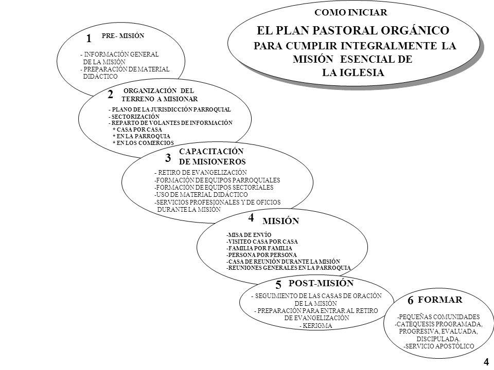 - INFORMACIÓN GENERAL DE LA MISIÓN - PREPARACIÓN DE MATERIAL DIDÁCTICO PRE- MISIÓN 1 - PLANO DE LA JURISDICCIÓN PARROQUIAL - SECTORIZACIÓN - REPARTO DE VOLANTES DE INFORMACIÓN * CASA POR CASA * EN LA PARROQUIA * EN LOS COMERCIOS ORGANIZACIÓN DEL TERRENO A MISIONAR 2 - RETIRO DE EVANGELIZACIÓN -FORMACIÓN DE EQUIPOS PARROQUIALES -FORMACIÓN DE EQUIPOS SECTORIALES -USO DE MATERIAL DIDÁCTICO -SERVICIOS PROFESIONALES Y DE OFICIOS DURANTE LA MISIÓN CAPACITACIÓN DE MISIONEROS 3 - MISA DE ENVÍO -VISITEO CASA POR CASA -FAMILIA POR FAMILIA -PERSONA POR PERSONA -CASA DE REUNIÓN DURANTE LA MISIÓN -REUNIONES GENERALES EN LA PARROQUIA MISIÓN 4 - SEGUIMIENTO DE LAS CASAS DE ORACIÓN DE LA MISIÓN - PREPARACIÓN PARA ENTRAR AL RETIRO DE EVANGELIZACIÓN - KERIGMA POST-MISIÓN 5 -PEQUEÑAS COMUNIDADES -CATEQUESIS PROGRAMADA, PROGRESIVA, EVALUADA, DISCIPULADA.