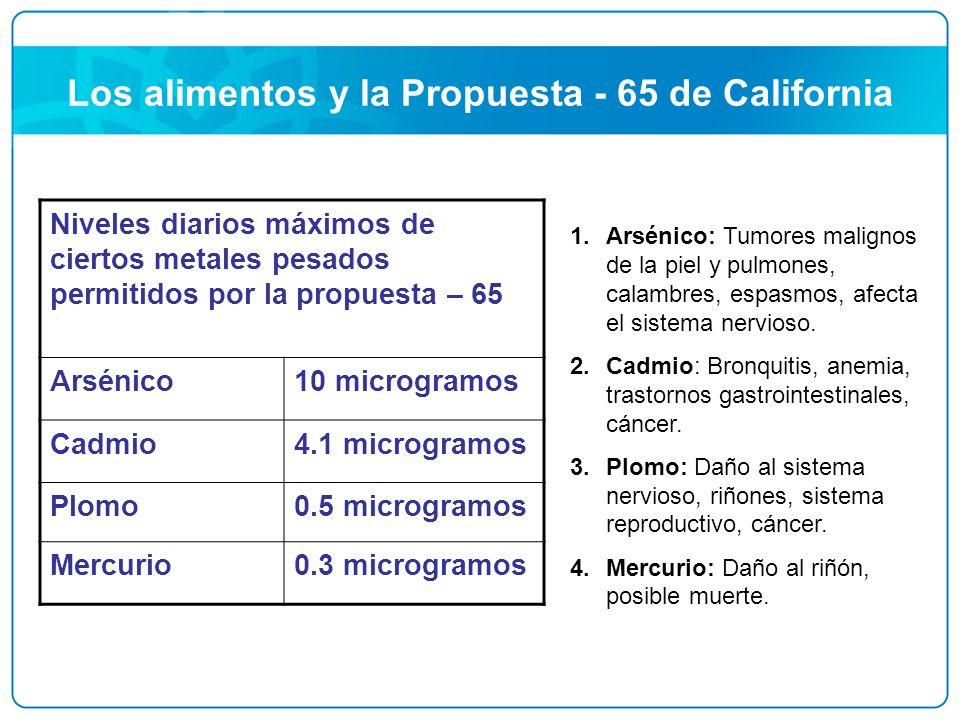 Los alimentos y la Propuesta - 65 de California Niveles diarios máximos de ciertos metales pesados permitidos por la propuesta – 65 Arsénico10 microgr