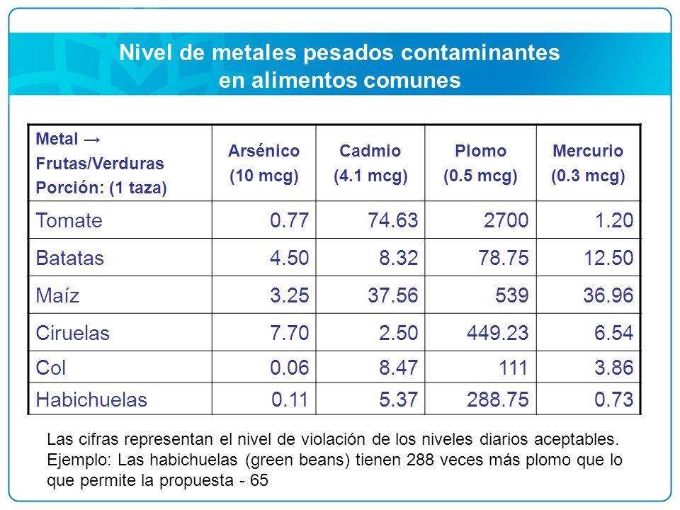 Nivel de metales pesados contaminantes en alimentos comunes Metal Frutas/Verduras Porción: (1 taza) Arsénico (10 mcg) Cadmio (4.1 mcg) Plomo (0.5 mcg)