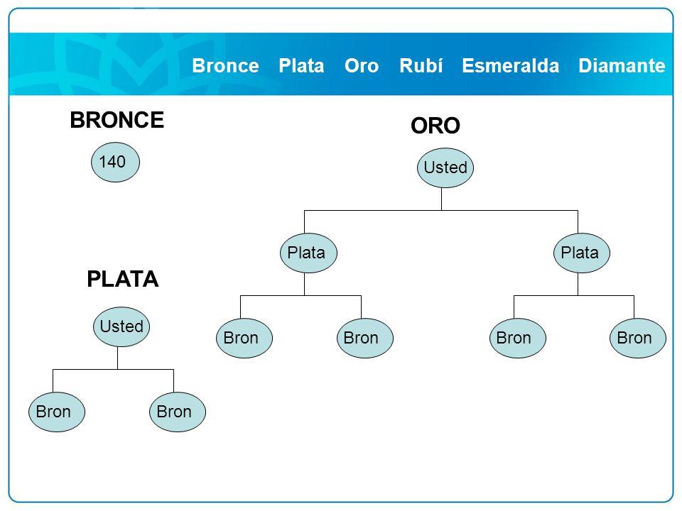Bronce Plata Oro Rubí Esmeralda Diamante Usted Bron PLATA 140 BRONCE Plata Usted Bron ORO