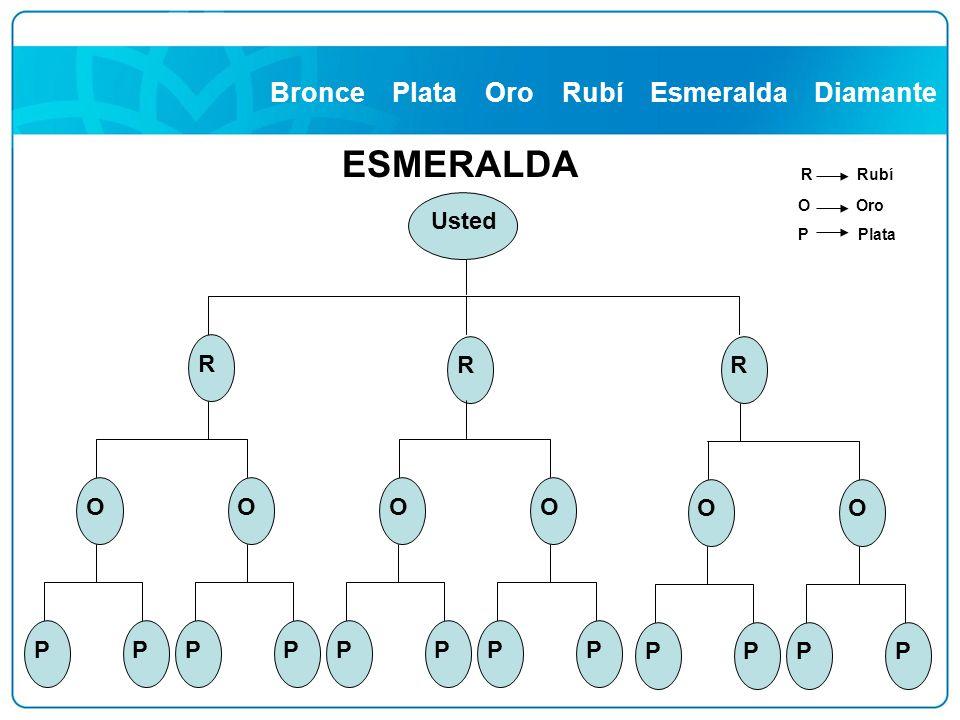 Bronce Plata Oro Rubí Esmeralda Diamante R OO PPPP R OO PPPP R OO PPPP Usted ESMERALDA R Rubí O Oro P Plata