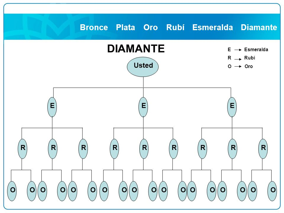Bronce Plata Oro Rubí Esmeralda Diamante DIAMANTE E Esmeralda R Rubí O Oro E RR OOOO R OO Usted E RR OOOO R OO E RR OOOO R OO
