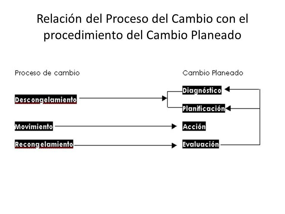 Relación del Proceso del Cambio con el procedimiento del Cambio Planeado