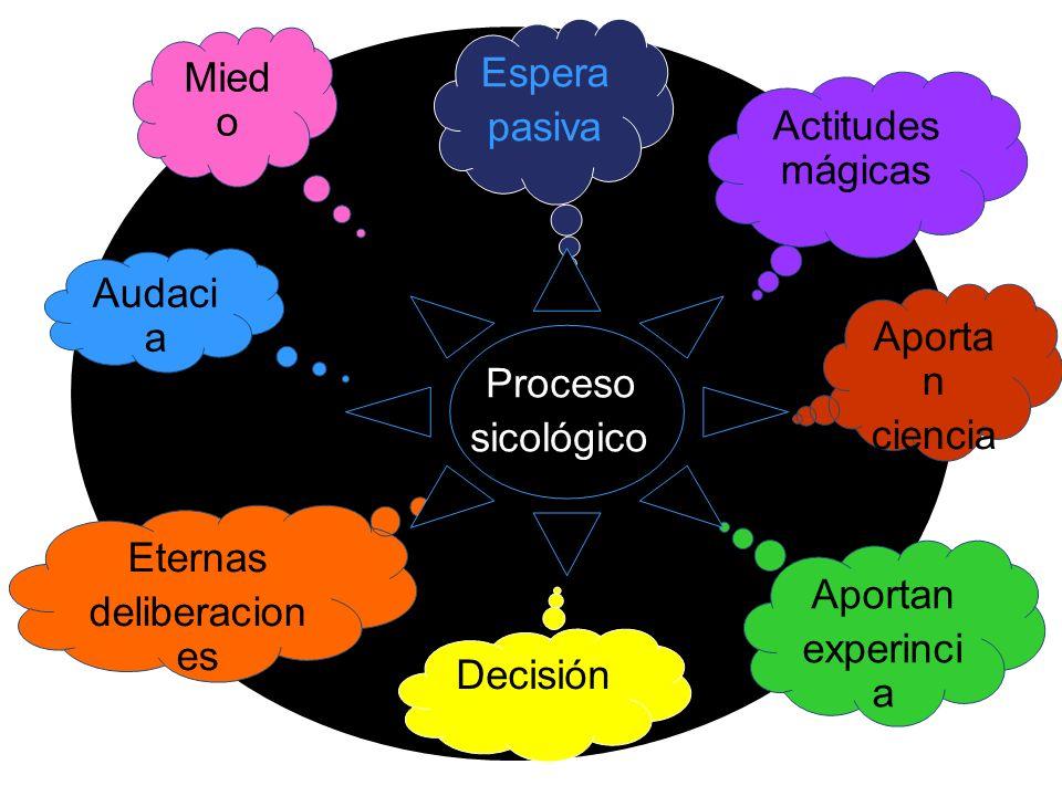 Espera pasiva Actitudes mágicas Aporta n ciencia Audaci a Mied o Aportan experinci a Decisión Eternas deliberacion es Proceso sicológico