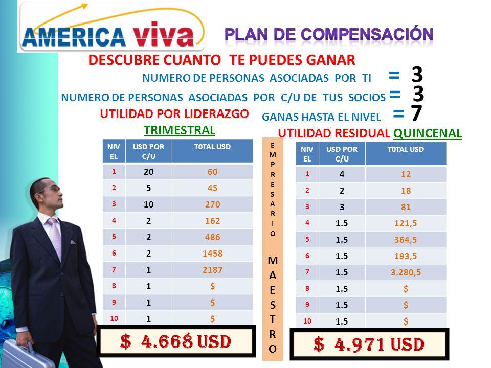 DESCUBRE CUANTO TE PUEDES GANAR NUMERO DE PERSONAS ASOCIADAS POR TI = 3 NUMERO DE PERSONAS ASOCIADAS POR C/U DE TUS SOCIOS = 3 GANAS HASTA EL NIVEL = 7 NIV EL USD POR C/U T0TAL USD 1 2060 2 545 3 10270 4 2162 5 2486 6 21458 7 12187 8 1$ 9 1$ 10 1$ $ 4.668 USD NIV EL USD POR C/U T0TAL USD 1 412 2 218 3 381 4 1.5121,5 5 1.5364,5 6 1.5193,5 7 1.53.280,5 8 1.5$ 9 $ 10 1.5$ UTILIDAD RESIDUAL QUINCENAL $ 4.971 USD UTILIDAD POR LIDERAZGO TRIMESTRAL EMPRESARIOMAESTROEMPRESARIOMAESTRO