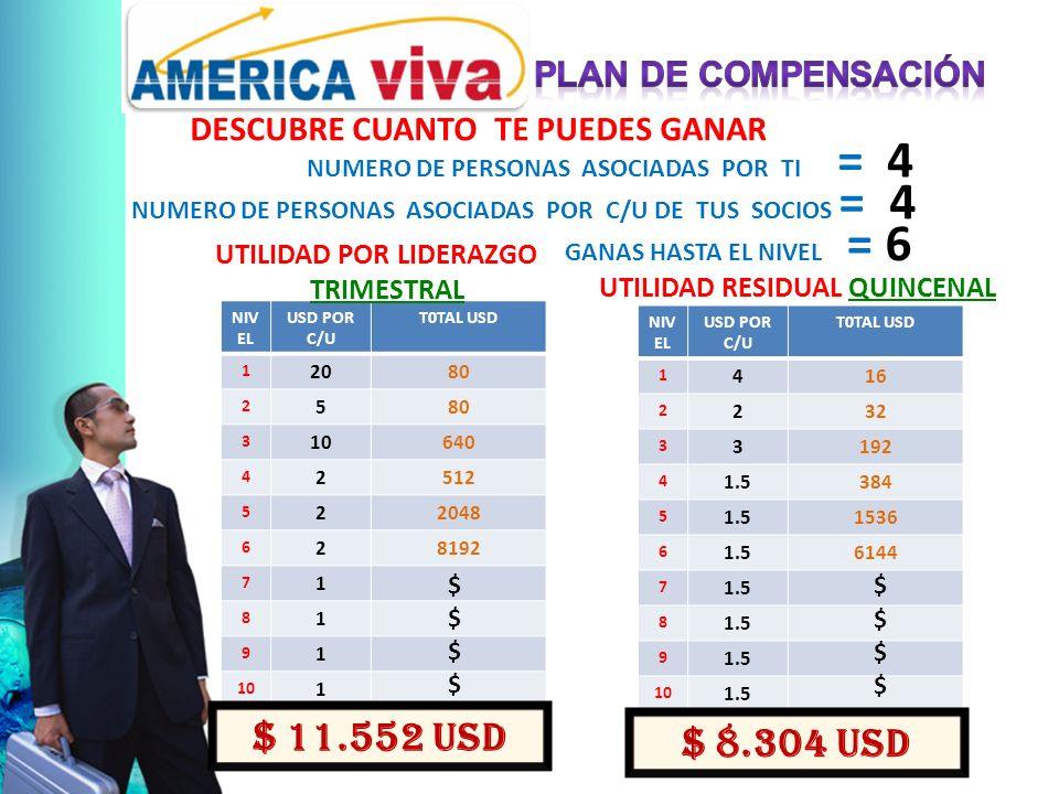 DESCUBRE CUANTO TE PUEDES GANAR NUMERO DE PERSONAS ASOCIADAS POR TI = 4 NUMERO DE PERSONAS ASOCIADAS POR C/U DE TUS SOCIOS = 4 GANAS HASTA EL NIVEL = 6 NIV EL USD POR C/U T0TAL USD 1 2080 2 5 3 10640 4 2512 5 22048 6 28192 7 1 8 1 9 1 10 1 $ 11.552 USD UTILIDAD POR LIDERAZGO TRIMESTRAL NIV EL USD POR C/U T0TAL USD 1 416 2 232 3 3192 4 1.5384 5 1.51536 6 1.56144 7 1.5 8 9 10 1.5 UTILIDAD RESIDUAL QUINCENAL $ 8.304 USD $ $ $ $ $ $ $ $