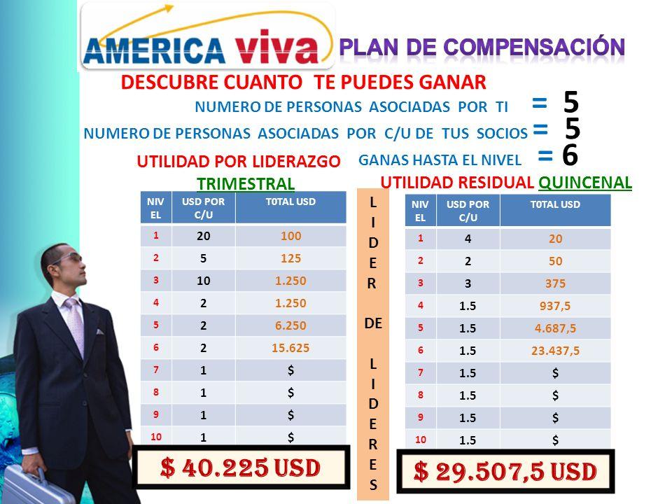 DESCUBRE CUANTO TE PUEDES GANAR NUMERO DE PERSONAS ASOCIADAS POR TI = 5 NUMERO DE PERSONAS ASOCIADAS POR C/U DE TUS SOCIOS = 5 GANAS HASTA EL NIVEL = 6 NIV EL USD POR C/U T0TAL USD 1 20100 2 5125 3 101.250 4 2 5 26.250 6 215.625 7 1$ 8 1$ 9 1$ 10 1$ $ 40.225 USD UTILIDAD POR LIDERAZGO TRIMESTRAL NIV EL USD POR C/U T0TAL USD 1 420 2 250 3 3375 4 1.5937,5 5 1.54.687,5 6 1.523.437,5 7 1.5$ 8 $ 9 $ 10 1.5$ UTILIDAD RESIDUAL QUINCENAL $ 29.507,5 USD L I D E R DE L I D E R E S