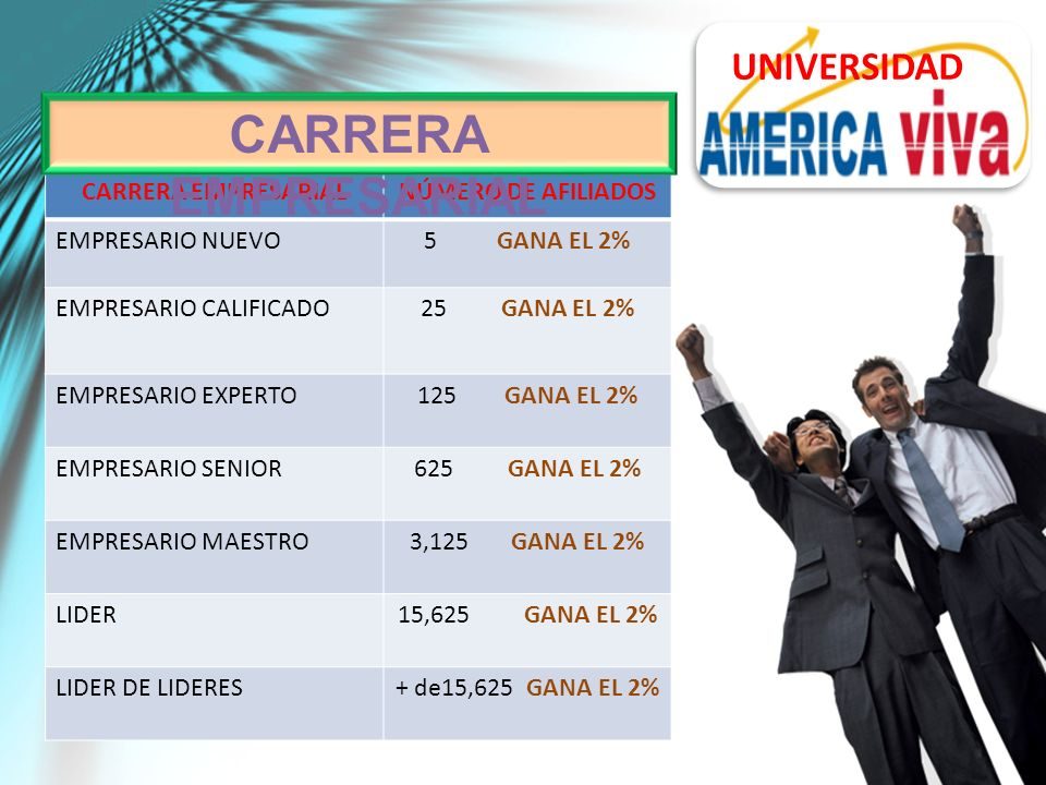 CARRERA EMPRESARIALNÚMERO DE AFILIADOS EMPRESARIO NUEVO5 GANA EL 2% EMPRESARIO CALIFICADO25 GANA EL 2% EMPRESARIO EXPERTO125 GANA EL 2% EMPRESARIO SENIOR625 GANA EL 2% EMPRESARIO MAESTRO3,125 GANA EL 2% LIDER15,625 GANA EL 2% LIDER DE LIDERES+ de15,625 GANA EL 2% CARRERA EMPRESARIAL UNIVERSIDAD