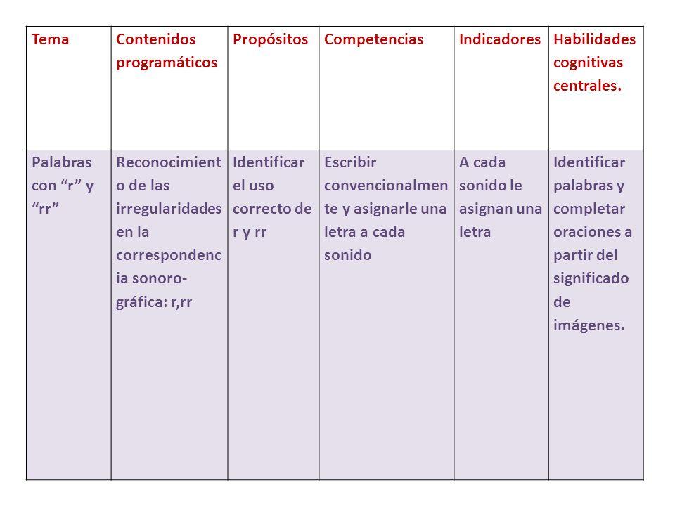 Tema Contenidos programáticos PropósitosCompetenciasIndicadores Habilidades cognitivas centrales.