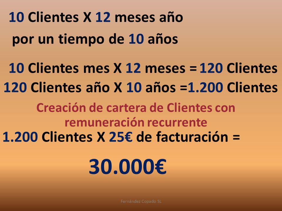 Fernández Copado SL 10 Clientes mes X 12 meses =120 Clientes 10 Clientes X 12 meses año por un tiempo de 10 años 120 Clientes año X 10 años =1.200 Clientes Creación de cartera de Clientes con remuneración recurrente 1.200 Clientes X 25 de facturación = 30.000